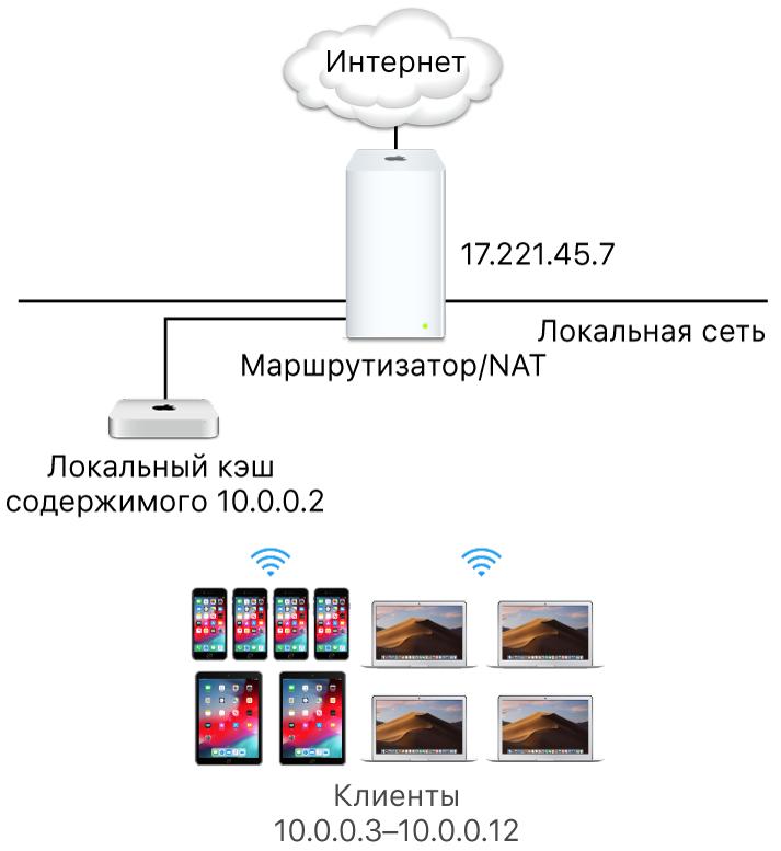 Сервер кэширования для одной подсети.