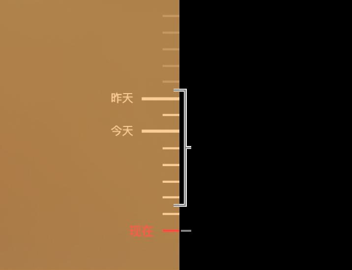 备份时间线中的刻度标记。红色刻度标记表示正在浏览的备份。