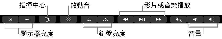 展開的「控制區」的部份按鈕如下,由左至右依序是顯示器亮度、「指揮中心」、「啟動台」、鍵盤亮度、影片或音樂播放及音量。