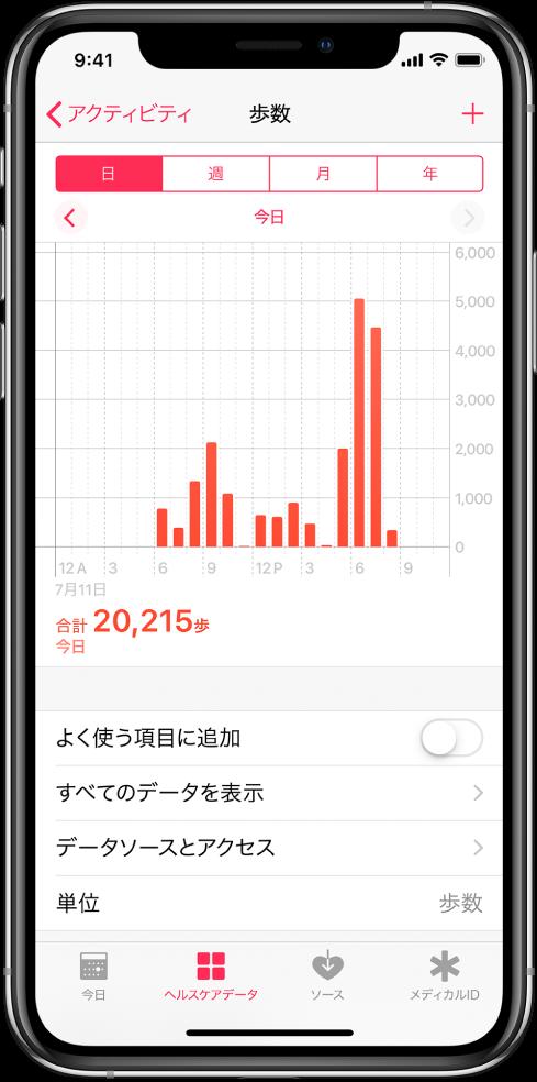 「ヘルスケア」Appの「ヘルスケアデータ」画面。1日の合計歩数のグラフが表示されています。グラフの上には、日、週、月、または年の期間の歩数を表示するボタンがあります。