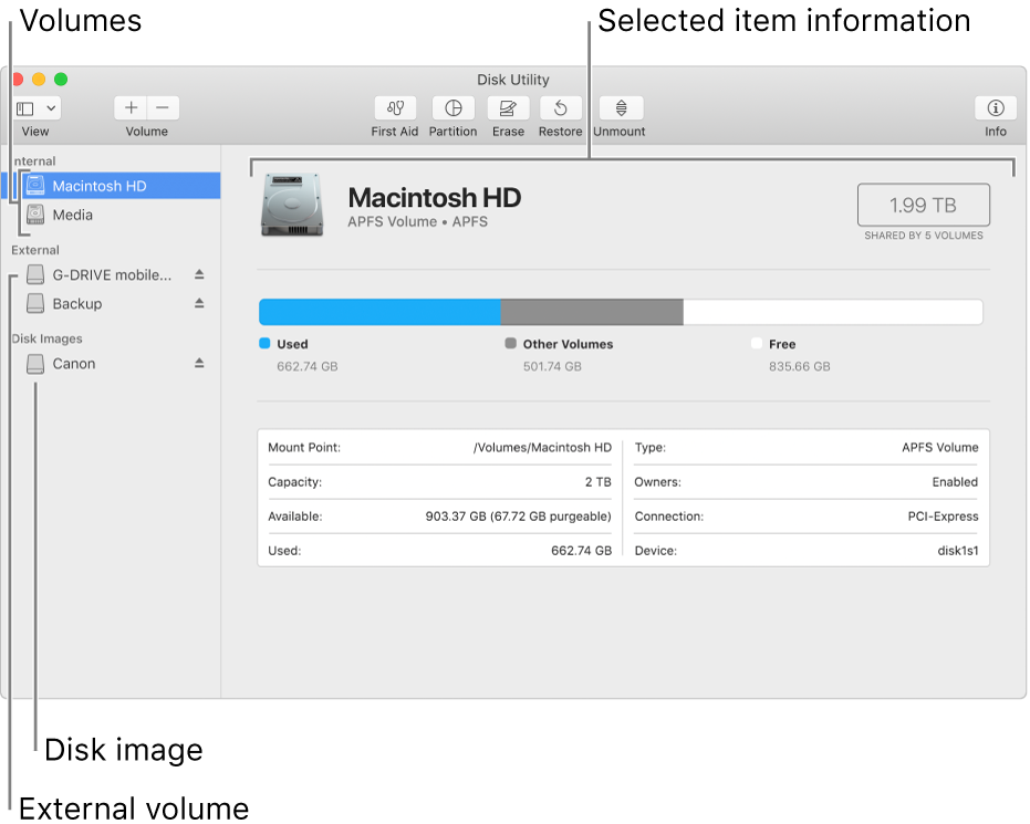 The Disk Utility window, showing an APFS volume on an internal disk, a volume on an external disk and a disk image.