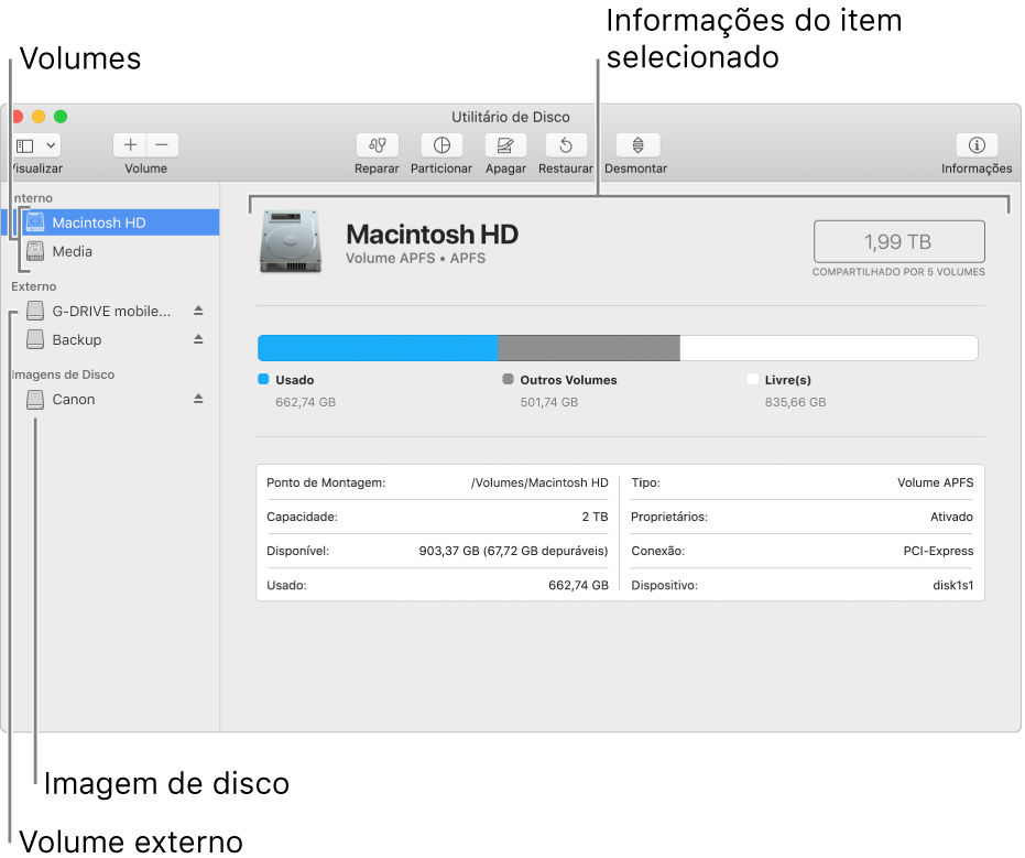 A janela do Utilitário de Disco, mostrando um volume APFS em um disco interno, um volume em um disco externo e uma imagem de disco.