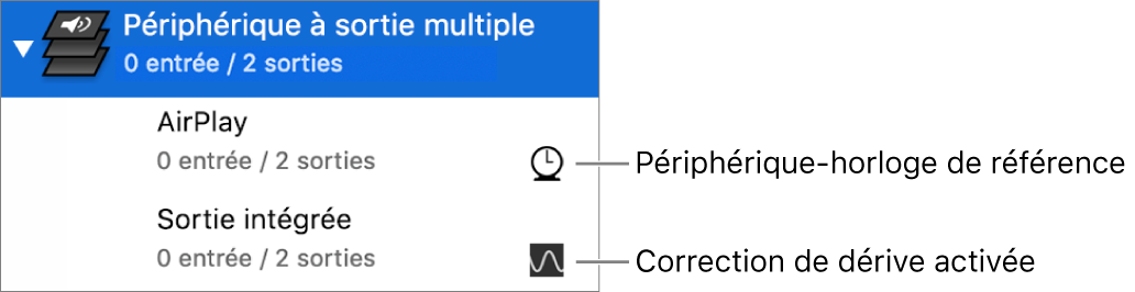 Liste de deux périphériques de sortie combinés en un périphérique à sorties multiples.