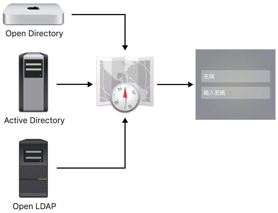 可連接 Mac 的伺服器類型範例。