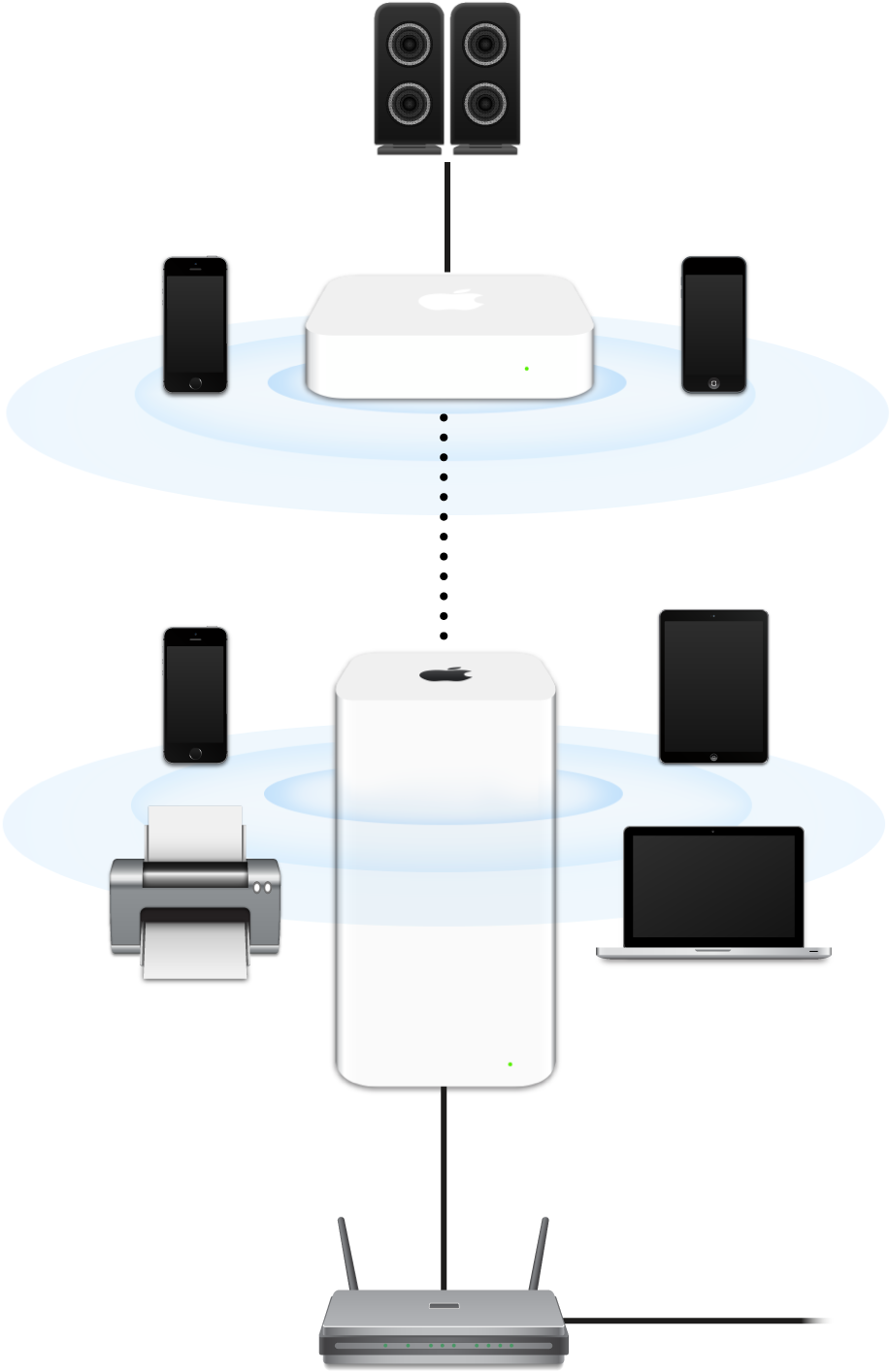 An extended network, including an AirPort Extreme and an AirPort Express, connected to a modem and transmitting to a variety of devices.