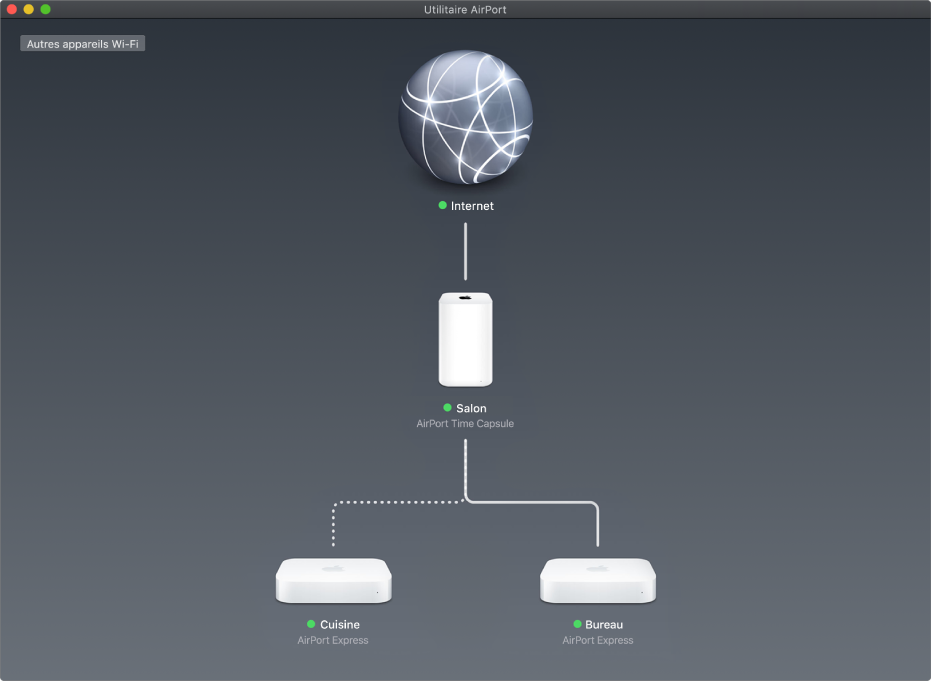 La vue d'ensemble, affichant deux bornes d'accès AirPortExpress et une AirPortTimeCapsule, connectées à Internet.