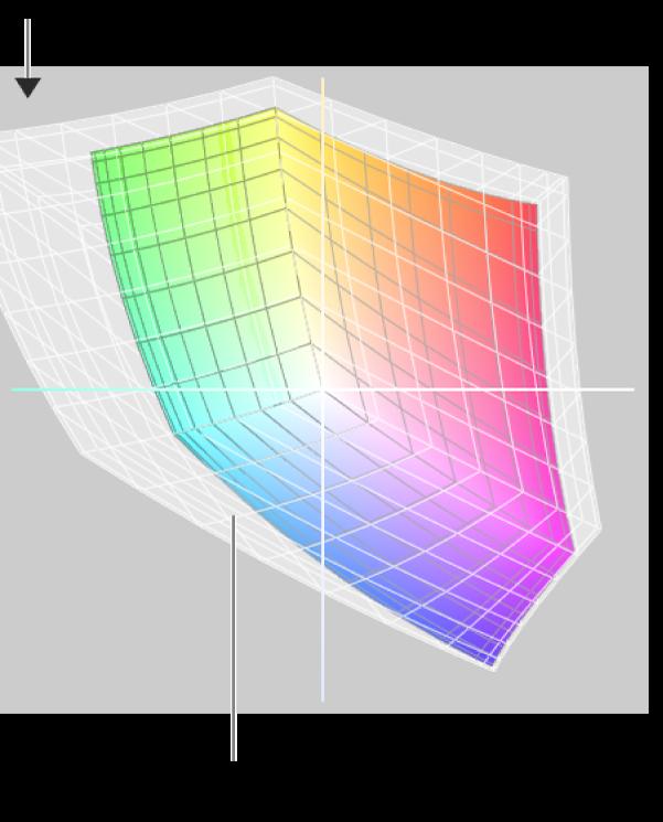 El menú desplegable del gràfic es mostra a l'angle superior esquerre.