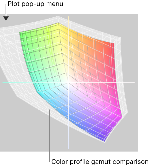 The lab plot pop-up menu in the top-left corner.