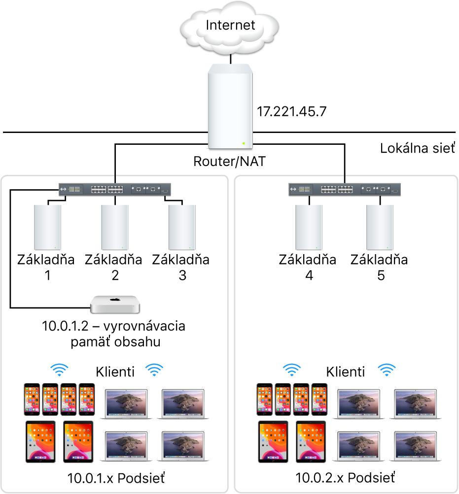 Server medzipamäte sviacerými podsieťami.