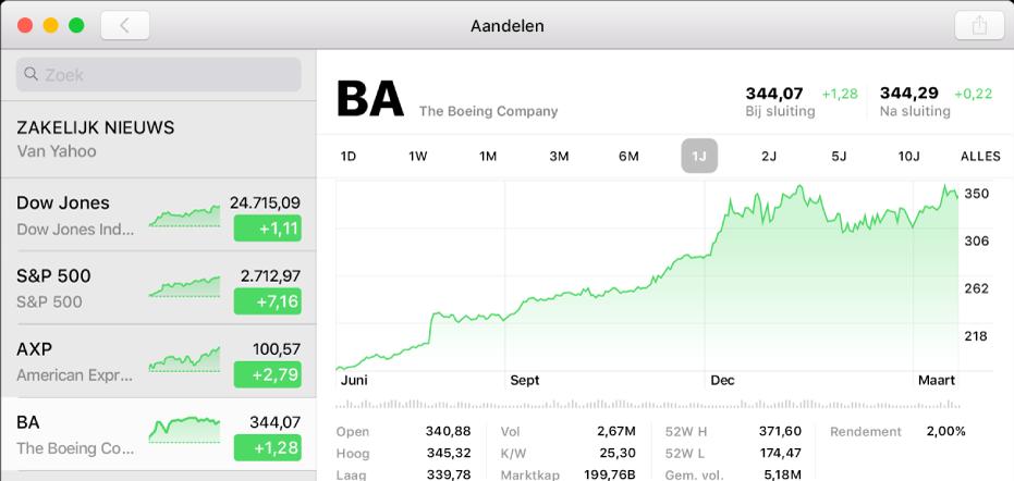 Een Aandelen-venster met daarin een grafiek met twee jaar gegevens voor een aandelensymbool.