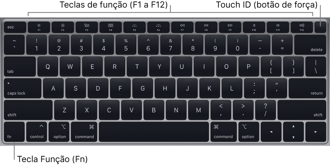 Teclado do MacBookAir mostrando a linha de teclas de função, o botão de força TouchID ao longo da parte superior e a tecla Função (Fn) no canto inferior esquerdo.