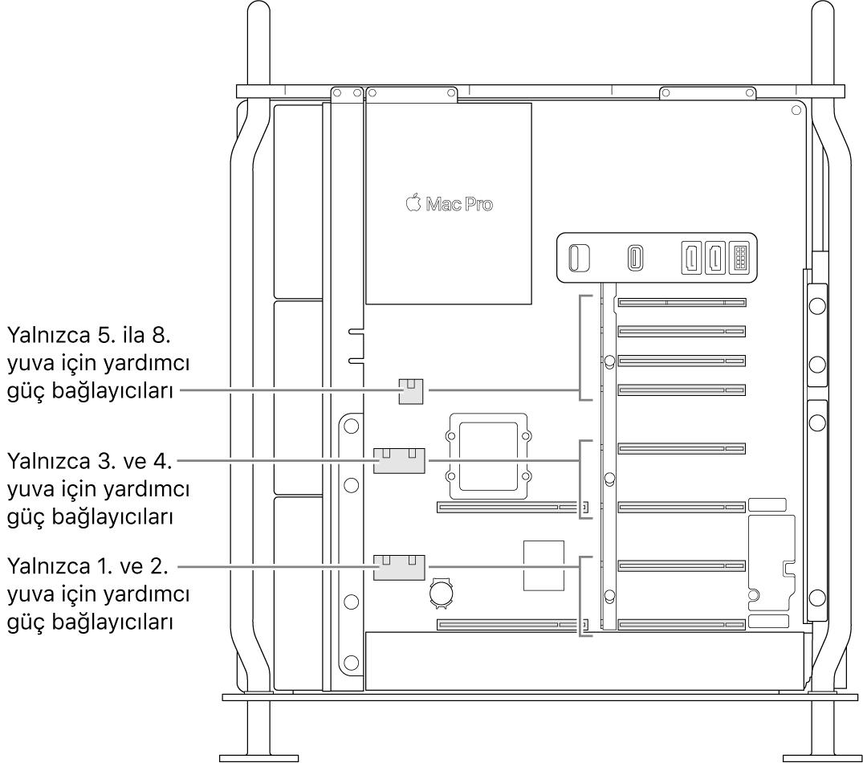 Hangi yuvaların hangi yardımcı güç bağlayıcılarıyla ilgili olduğunu gösteren belirtme çizgileri ile açık halde olan Mac Pro'nun yan tarafı.