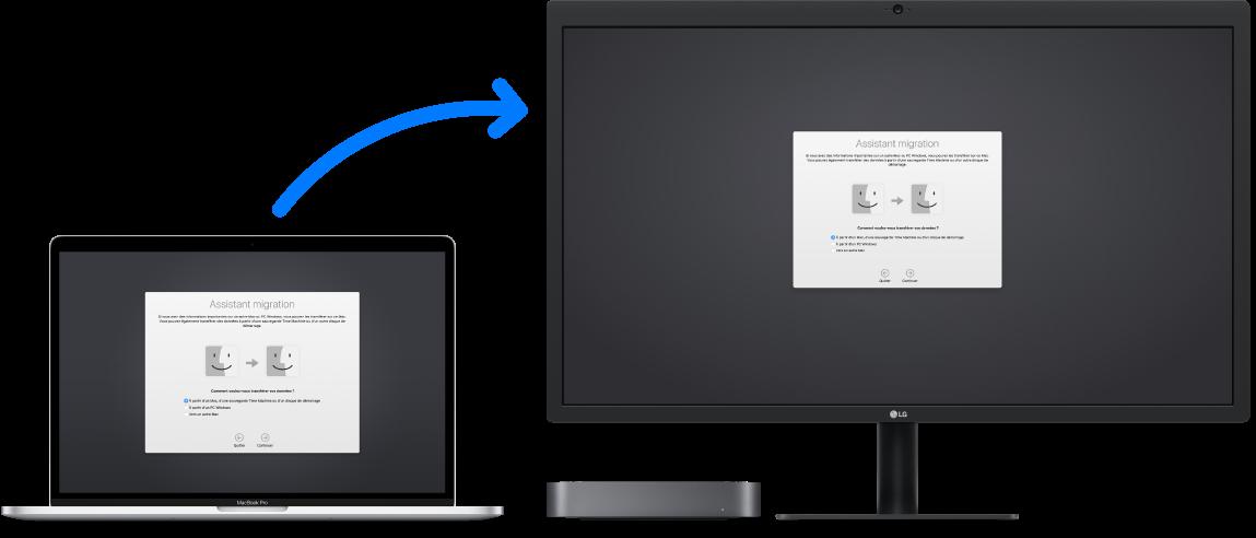 Un MacBook (ancien ordinateur) affichant l'écran de l'Assistant migration, connecté à un Macmini (nouvel ordinateur) affichant également l'écran de l'Assistant migration.