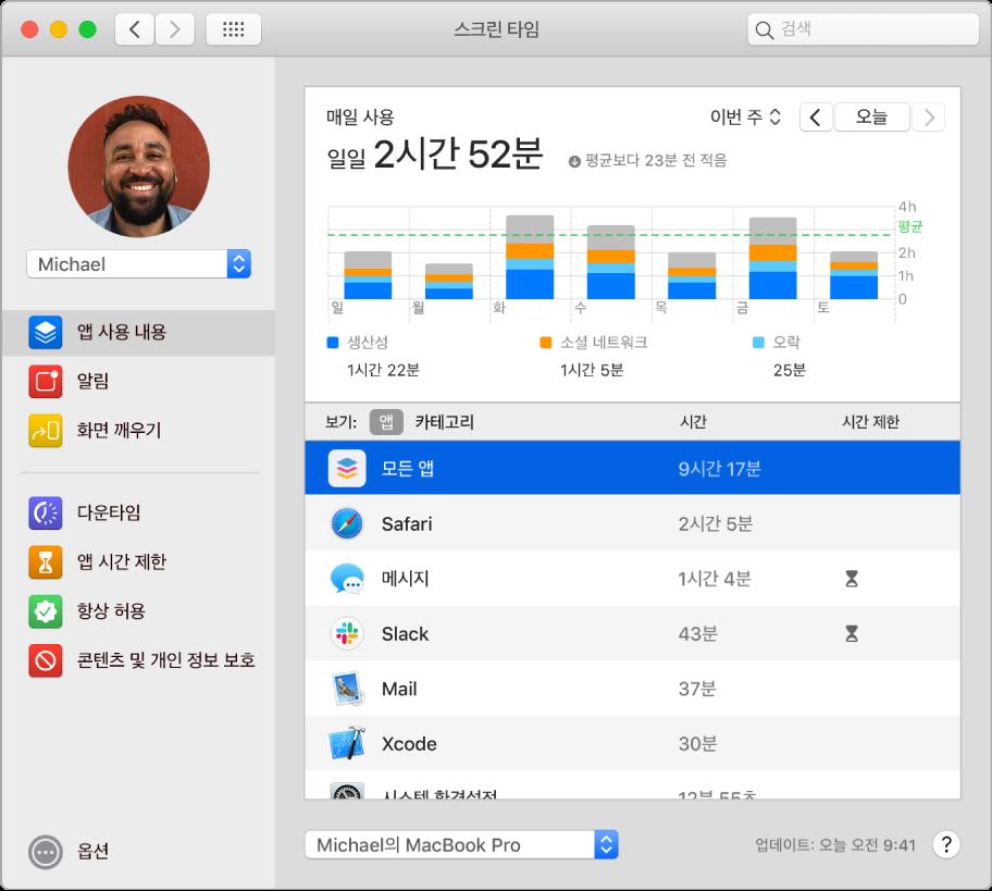 다양한 앱 사용에 소비한 시간을 표시하는 스크린 타임 윈도우.