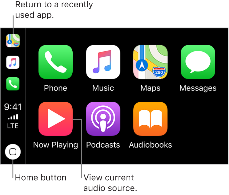 The main part of the CarPlay Home screen displays icons for the preinstalled apps in two rows. On the left side of the display is a vertical strip, which serves as a status bar, navigation bar, and task bar. Starting from the top of the strip are icons for the currently running apps (here, Maps, Music, and Phone). In the center are the time, cellular signal strength, and cellular connectivity status. The Home button is at the bottom.