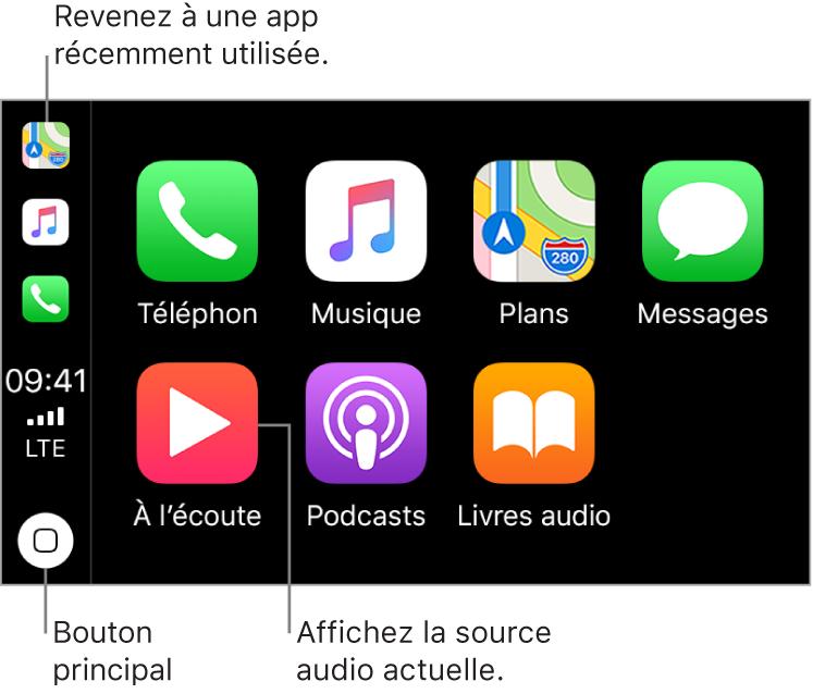 La partie principale de l'écran d'accueil CarPlay présente les icônes des apps préinstallées sur deux rangs. À gauche de l'écran se trouve une bande verticale, qui fait office de barre d'état, de barre de navigation et de barre des tâches. En haut de cette bande se trouvent les icônes des apps en cours d'exécution (dans ce cas, Plans, Musique et Téléphone). Au centre se trouvent l'heure, l'intensité du signal cellulaire et l'état de la connexion au réseau cellulaire. Le bouton Accueil est situé en bas.