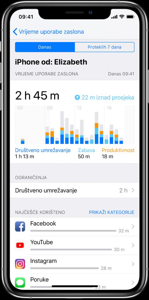 Tjedni izvještaj značajke Vrijeme uporabe zaslona s navedenom ukupnom količinom vremena za aplikacije te vremenom prema kategorijama i aplikacijama.