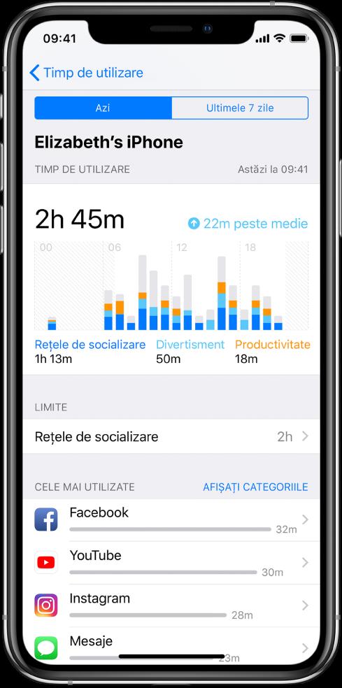 Un raport săptămânal Timp de utilizare prezentând durata de timp petrecută în total în aplicații, după categorie și după aplicație.