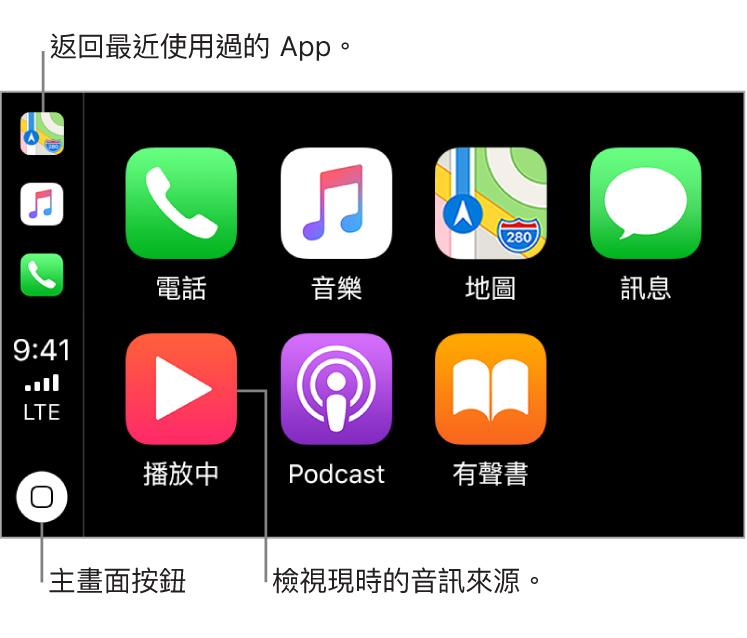 CarPlay 主畫面的主要部份,將預先安裝的 App 以兩列圖像顯示。顯示器的左側是直欄,作用為狀態列、導覽列及工作列。直欄的頂部為現時正在運行的 App(此處為「地圖」、「音樂」及「電話」)。中間為時間、流動網絡訊號強度,以及流動網絡連接狀態。底部有主畫面按鈕。