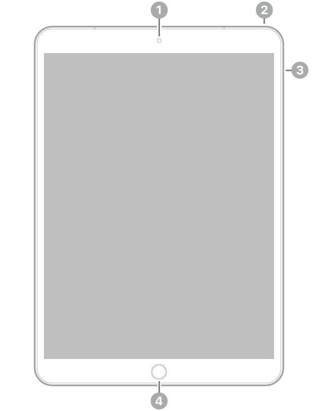 The front view of iPad with callouts to the front-facing camera at the top center, the top button at the top right, the volume buttons on the right, and the Home button/TouchID at the bottom center.