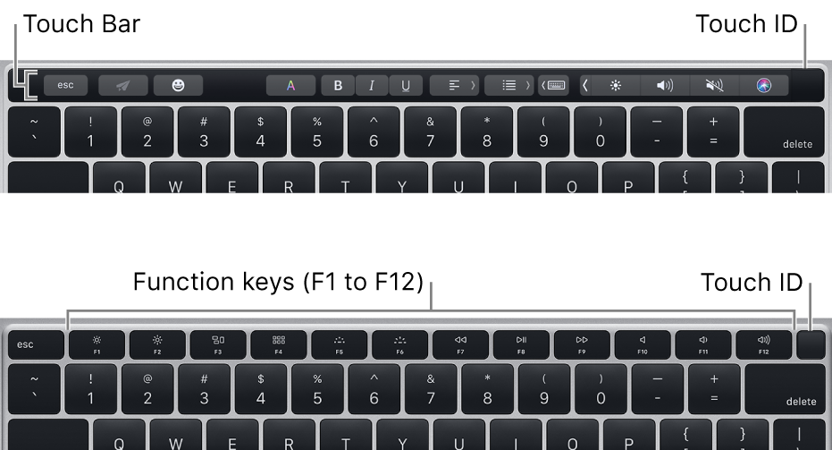 Touch ID, located at the top-right corner of the keyboard.