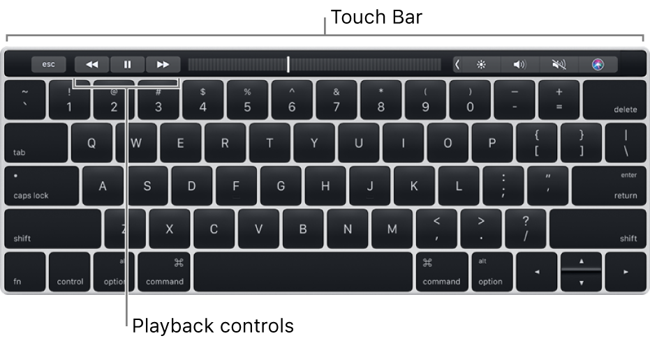 A keyboard with the Touch Bar across the top; the playback controls are at the centre of the Touch Bar.