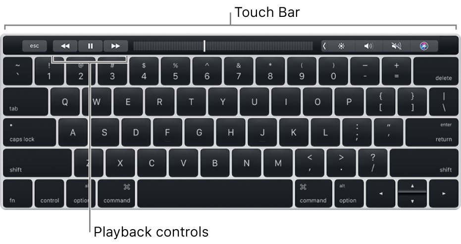 A keyboard with the Touch Bar across the top; the playback controls are at the center of the Touch Bar.