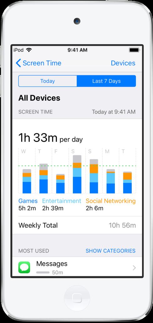 「螢幕使用時間」中的活動報告畫面。螢幕最上方顯示「今天」和「過去 7 天」按鈕。已選取「過去 7 天」。螢幕中央的圖表顯示當週每天花費在遊戲、娛樂和社群網路的時間。該圖表下方顯示當週總計數據。