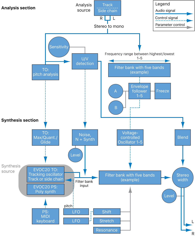 Logic Pro EVOC 20 block diagram - Apple Support