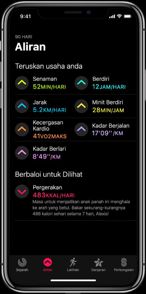 Tab Aliran dalam app Aktiviti pada iPhone Beberapa metrik muncul di bawah pengepala Aliran berhampiran bahagian atas skrin. Metrik termasuklah Senaman, Berdiri, Jarak dan banyak lagi. Pergerakan muncul di bawah pengepala Berbaloi untuk Dilihat.