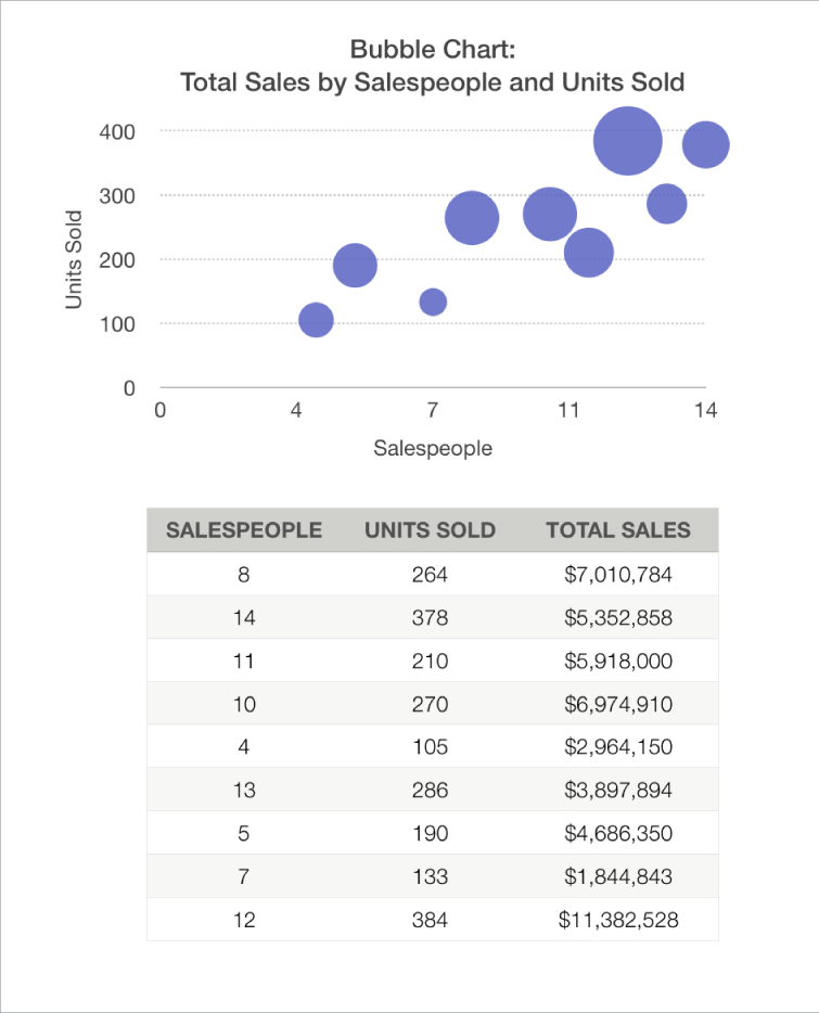 Bubble chart showing sales total as a function of number of salespeople and units sold.