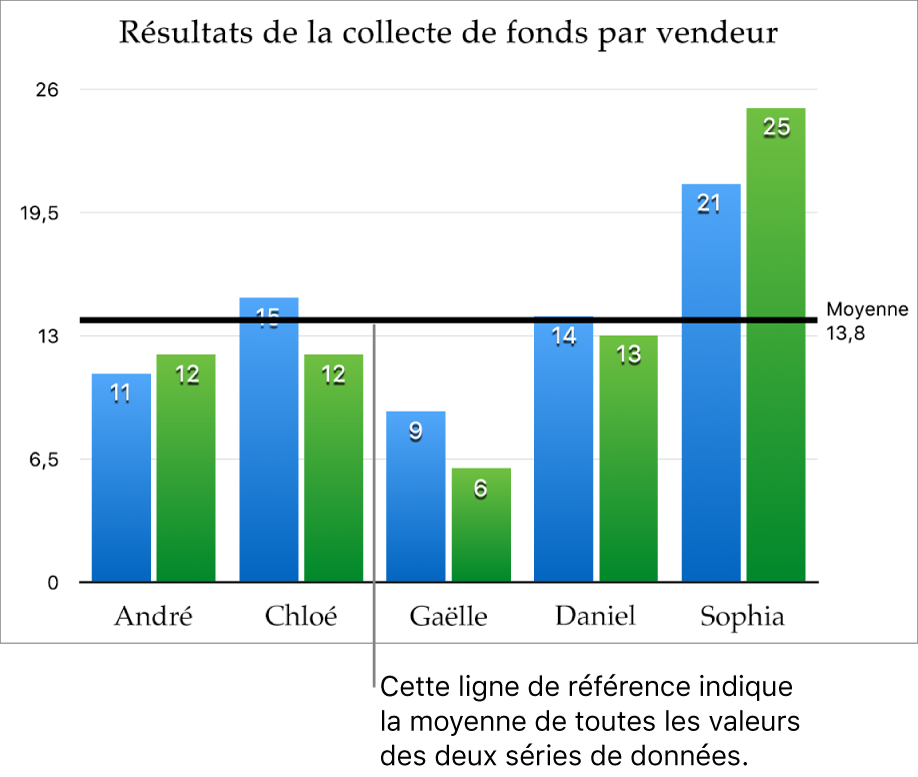 Un graphique à colonnes avec une ligne de référence indiquant la valeur moyenne.