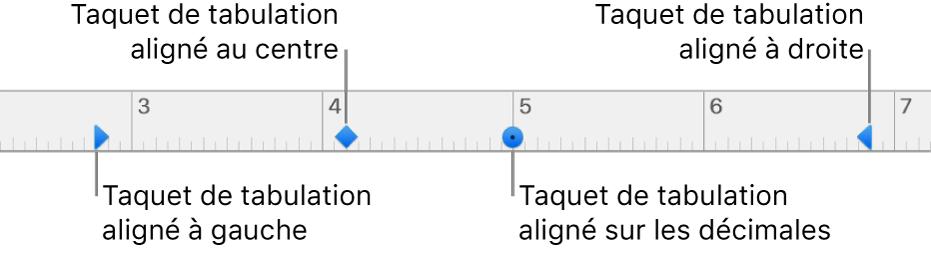 Règle avec des marqueurs pour les marges de paragraphe gauche et droite et tabulations pour l'alignement à gauche, centré, décimal ou à droite.