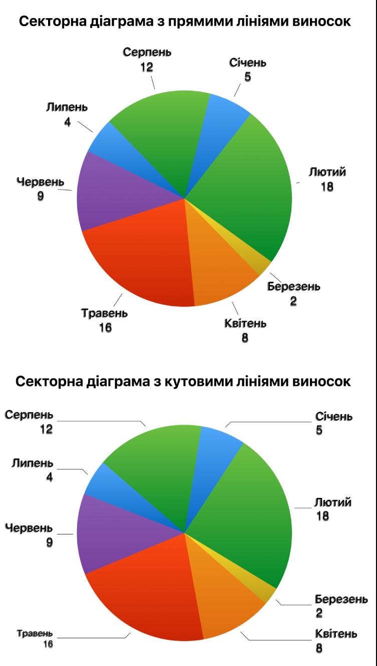 Дві секторні діаграми: з прямими й кутовими лініями виноски.
