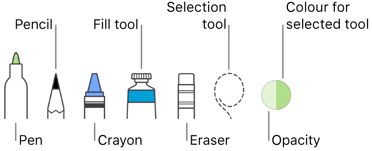 The drawing tools with a pen, pencil, crayon, fill tool, eraser, selection tool and wheel showing the current colour.