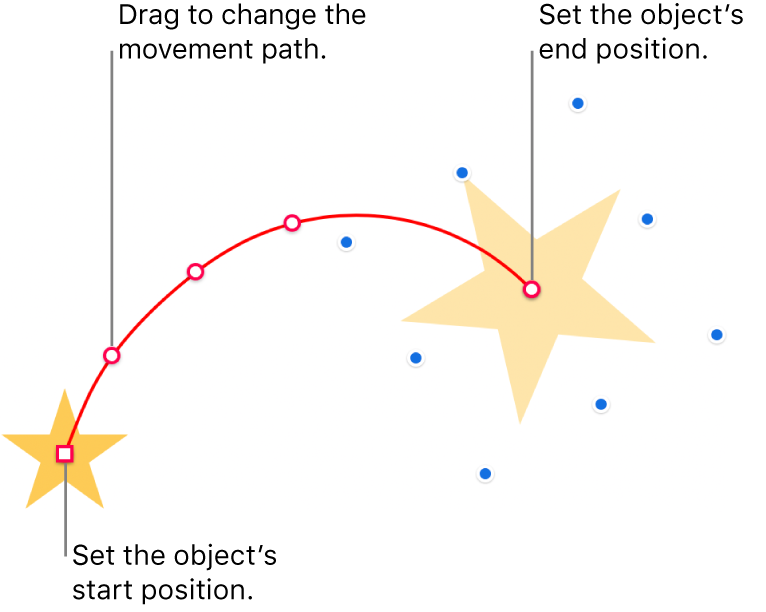 An object with a custom curved motion path. An opaque object shows the start position and a ghost object shows the end position. Points along the path can be dragged to change the path's shape.