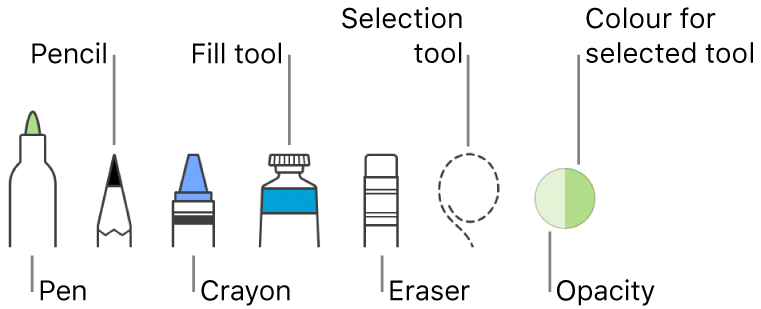 The drawing tools with a pen, pencil, crayon, fill tool, eraser, selection tool, and well showing the current colour.