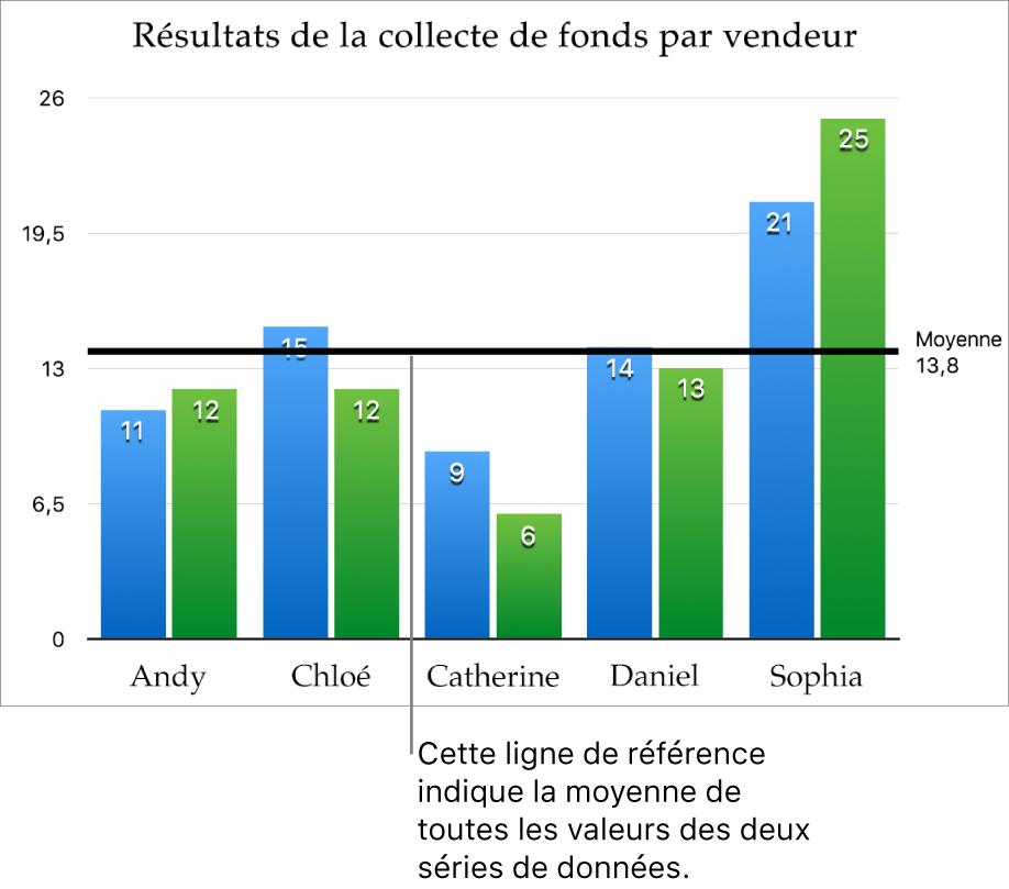 Graphique à colonnes avec une ligne de référence indiquant la valeur moyenne.