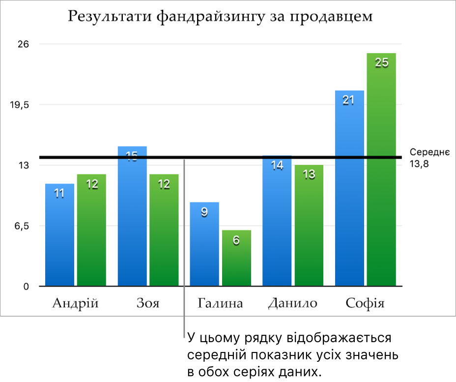 Базова лінія стовпчастої діаграми, яка показує середнє значення.