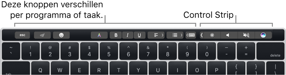 Een toetsenbord met de TouchBar boven de cijfertoetsen. Links en in het midden zijn knoppen te zien voor het aanpassen van tekst. De ControlStrip aan de rechterkant bevat systeemregelaars voor de helderheid, het volume en Siri.