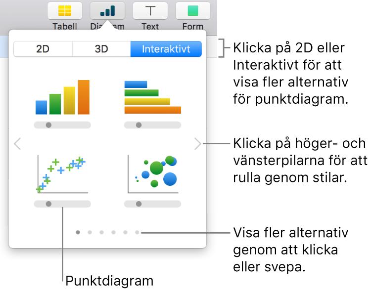 Diagrammenyn med interaktiva diagram, inklusive ett alternativ för punktdiagram.