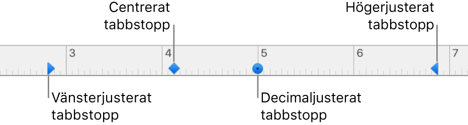 Linjalen med markörer för vänster och höger styckemarginal, och tabbar för vänsterjustering, centrering, decimaljustering och högerjustering.