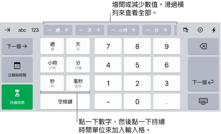 持續時間鍵盤最上方中央帶有一排按鈕,顯示時間單位(週、日和小時),您可以增量以更改輸入格中的值。左側的按鍵顯示週、日、小時、分鐘、秒鐘和毫秒。數字鍵位於鍵盤的中央。
