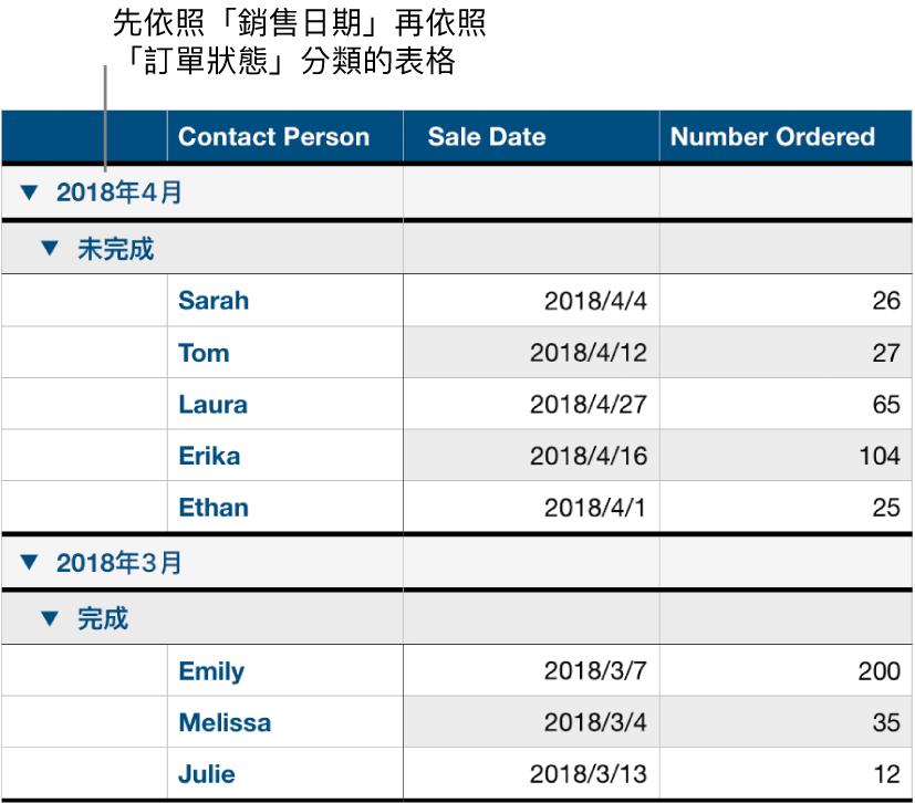 表格顯示依照銷售日期分類的資料,並以訂單狀態作為子類別。