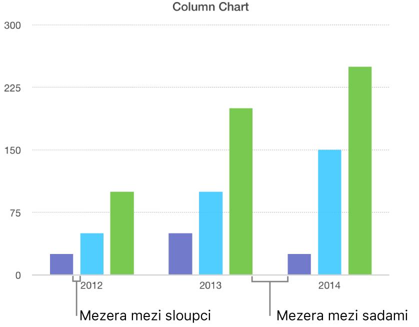 Sloupcový graf sporovnáním mezery mezi sloupci amezery mezi sadami