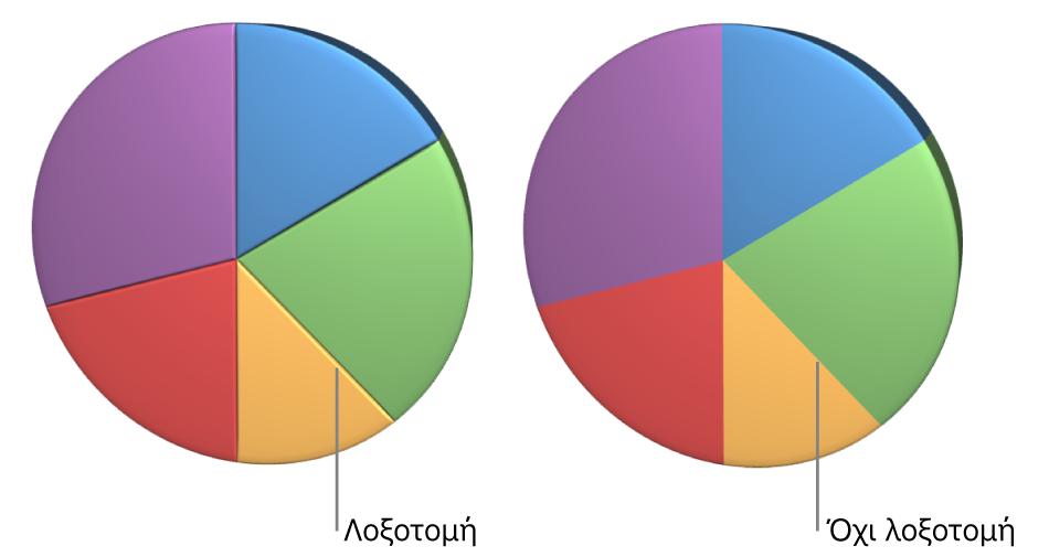 Ένα γράφημα πίτας 3Δ με και χωρίς λοξοτομημένα άκρα.