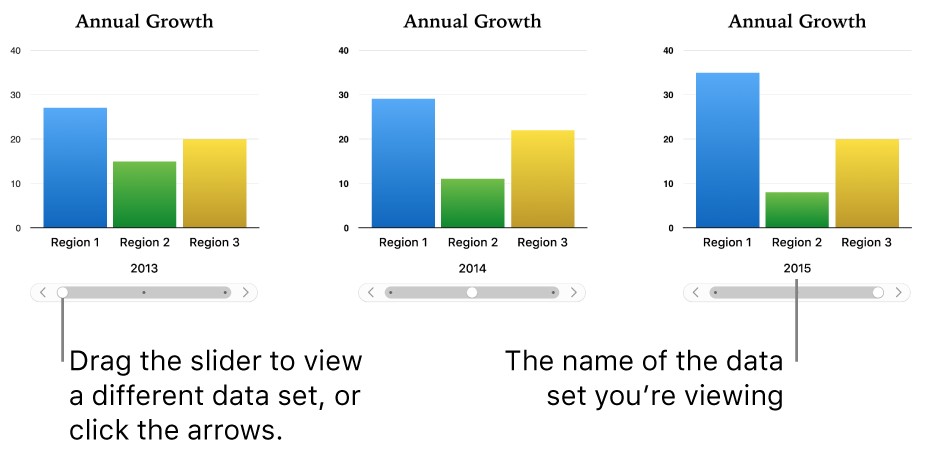 Three stages of an interactive chart, each showing different data set.