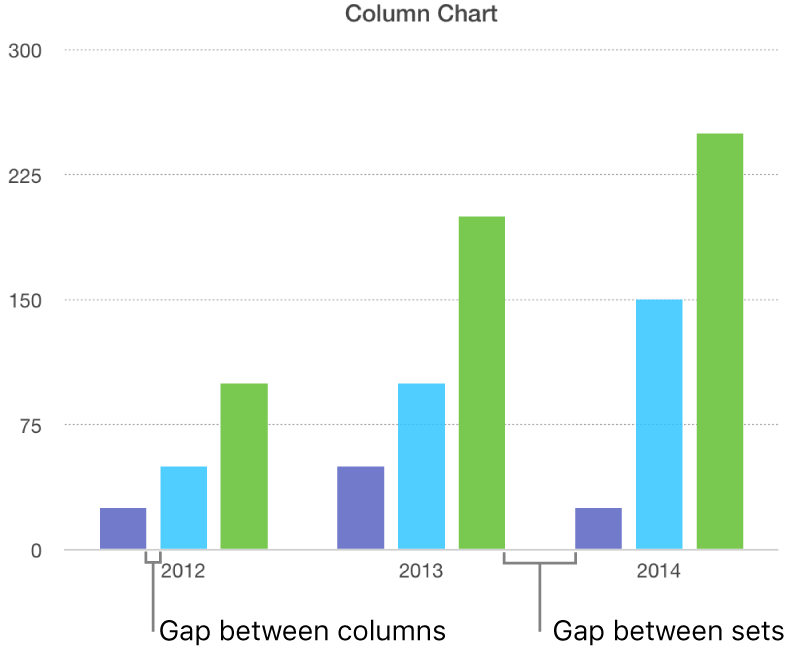 A column chart showing the gap between columns versus the gap between sets.