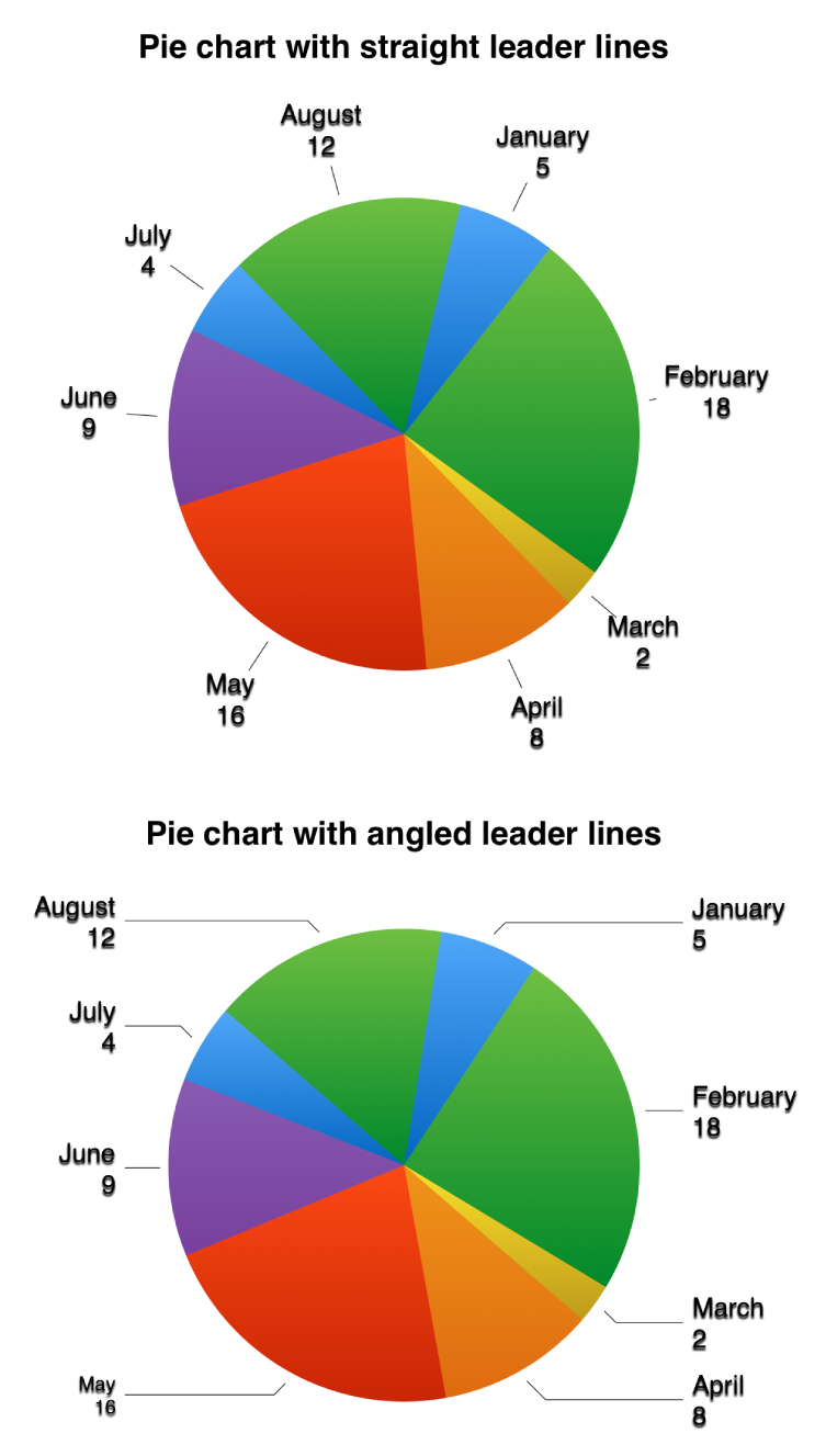 Two pie charts—one with straight leader lines, the other with angled leader lines.