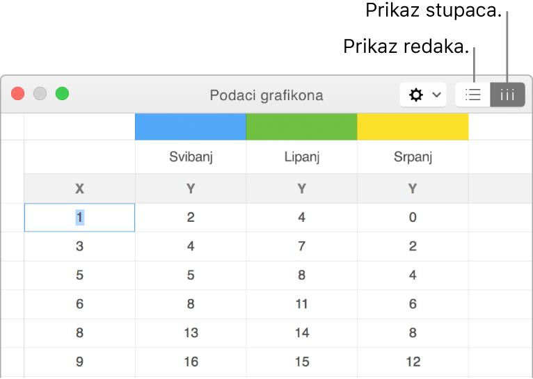 Urednik podataka grafikona prikazuje kako prikazati serije podataka.
